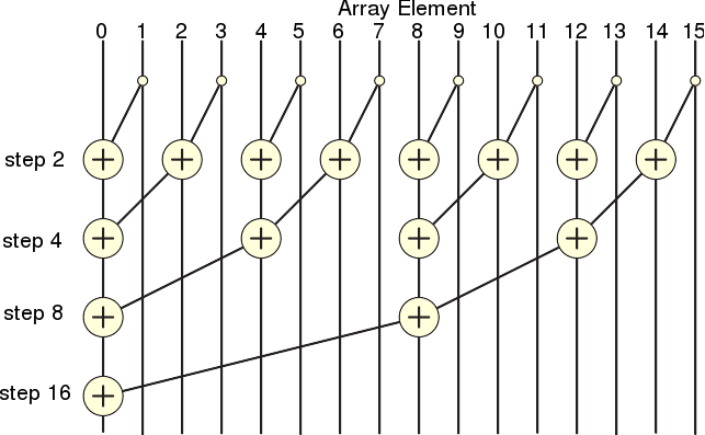 parallel prefix-like tree summation (reduction) [image is derivative work from public domain WikipediaFile:Prefix_sum_16.svg]