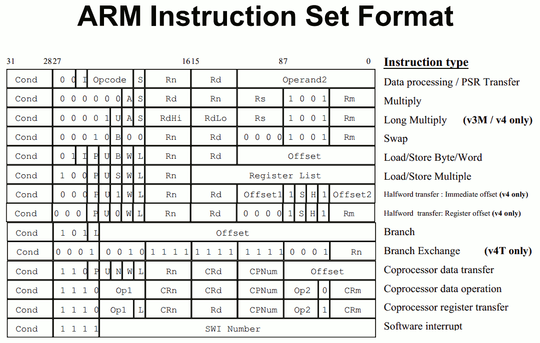 ARM 32-bit instruction set encoding