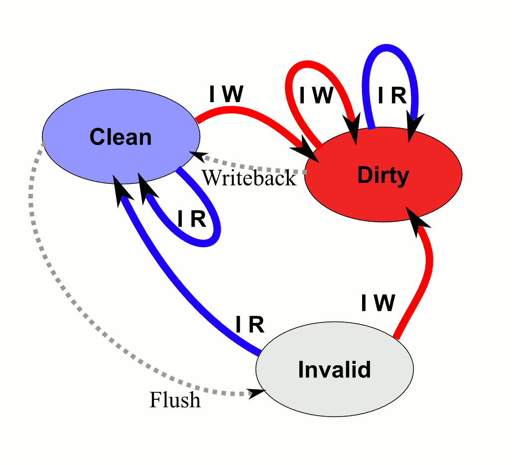 Read (clean), write (dirty), and invalid cache lines