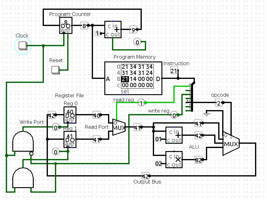 design of 4 bit cpu The aim of project is to teach myself some verilog a cpu is a rather large challenge, but i know it is one that is often featured in computer science classes -- just not the ones i took the cpu design is based on various naive conceptions i've had in my brain for the past couple of decades, plus.